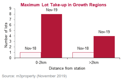 Bar Chart of Maximum Lot Take-up in Sydney Growth Areas