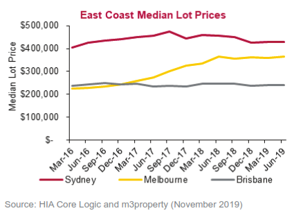 Line Chart of East Coast of Australia Median Lot Prices
