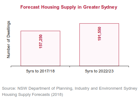 Bar Chart of Forecast Housing Supply in Greater Sydney