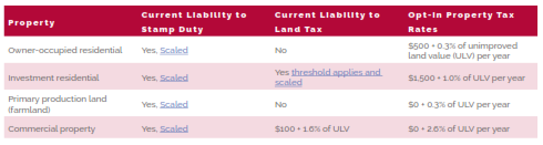 Table comparing Stamp Duty and Land Tax to proposed Property Tax