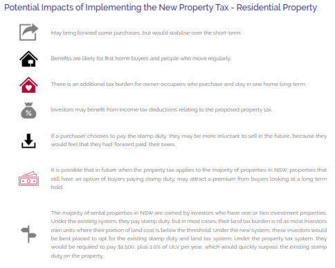 Potential impacts of implementing the new property tax on the residential market